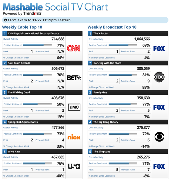 Mashable Social TV Chart 11:28