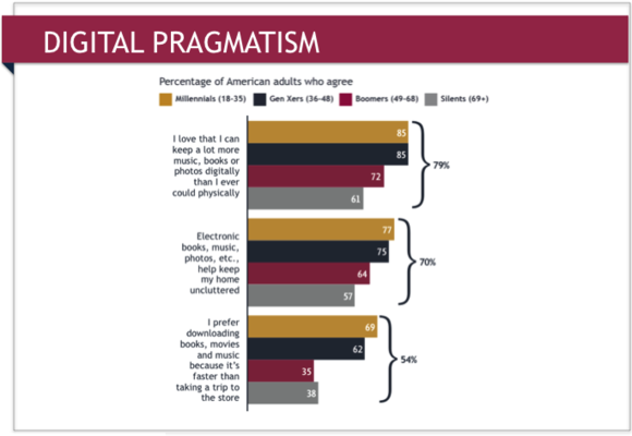 Embracing Analog: Digital Pragmatism