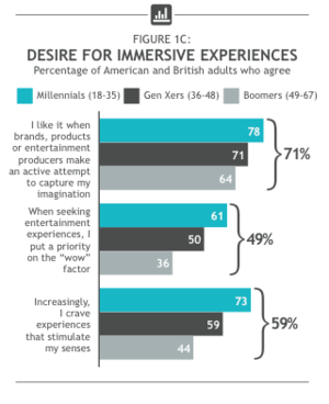 Desire for Immersive Experiences