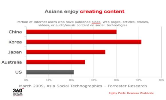 Asians Enjoy Creating Content